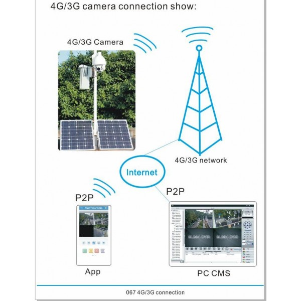 Surveillance Camera With Solar Panel With Wind Turbine And